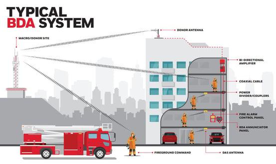GWFCI Typical BDA System - Tall Building 2021