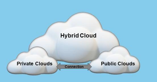 Hybrid Cloud infographic blue